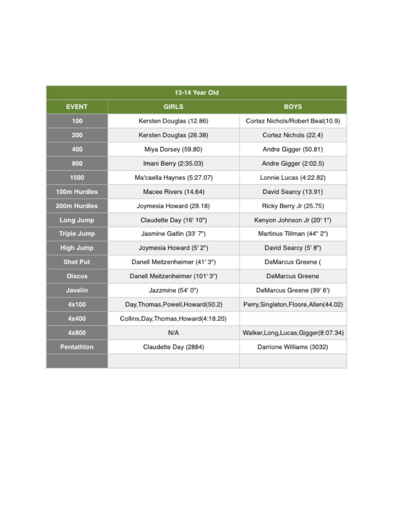 Records 13-14